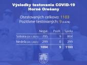 Testovanie COVID-19